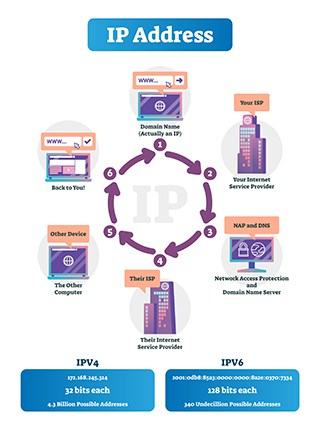 An image featuring how an IP address works