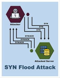 An image featuring SYN flood attack concept