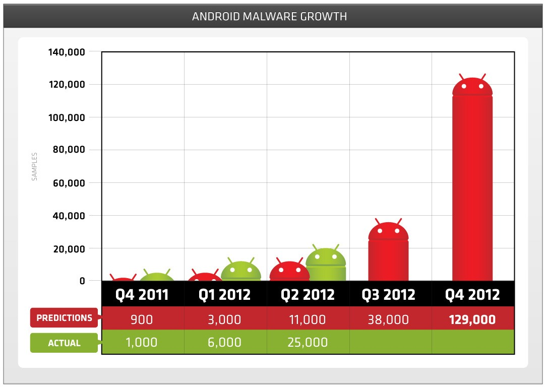 android malware growth