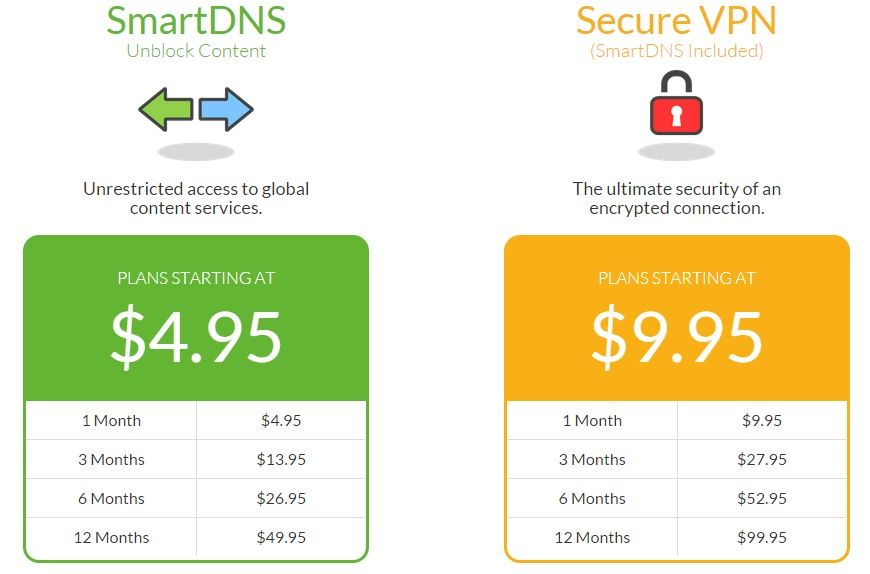 Overplay DNS Pricing