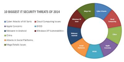 10 Biggest IT Security Threats of 2014