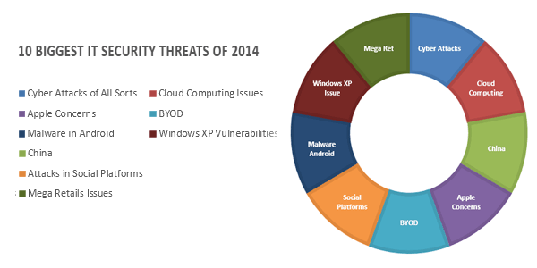 10 Biggest IT Security Threats of 2014