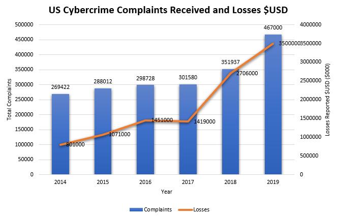 US Cybercrime Statistics 2014-2019