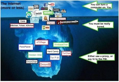 deep web analogy SG