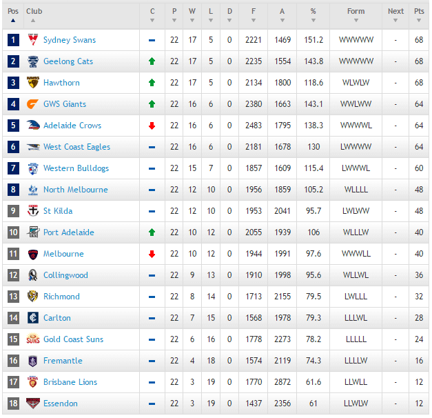 afl-league-table