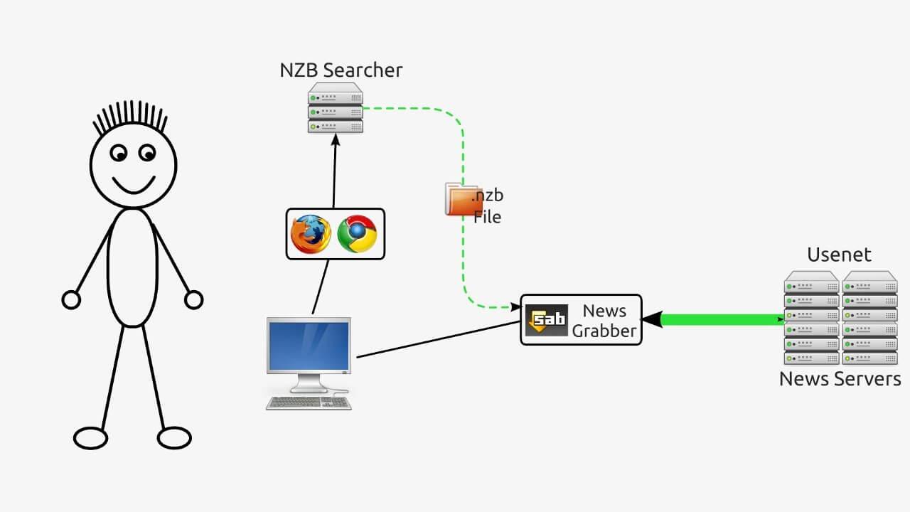 usenet-services