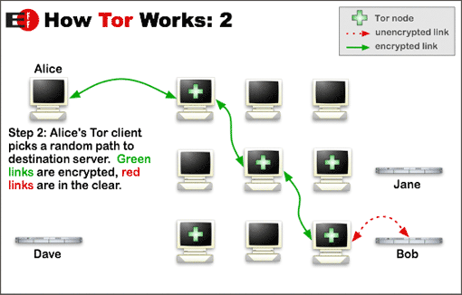 Tor Browser Process 2