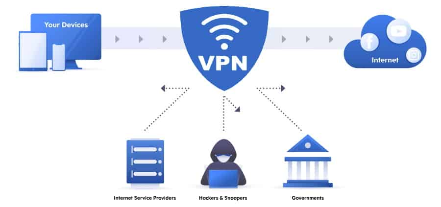 How a VPN Protects You