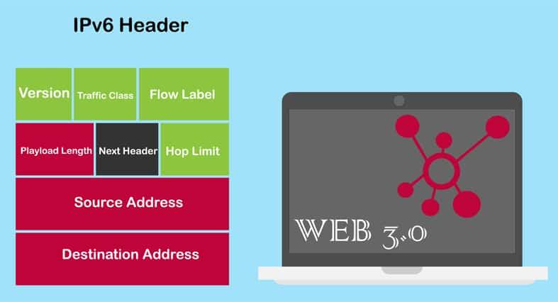 IPv6 Header image