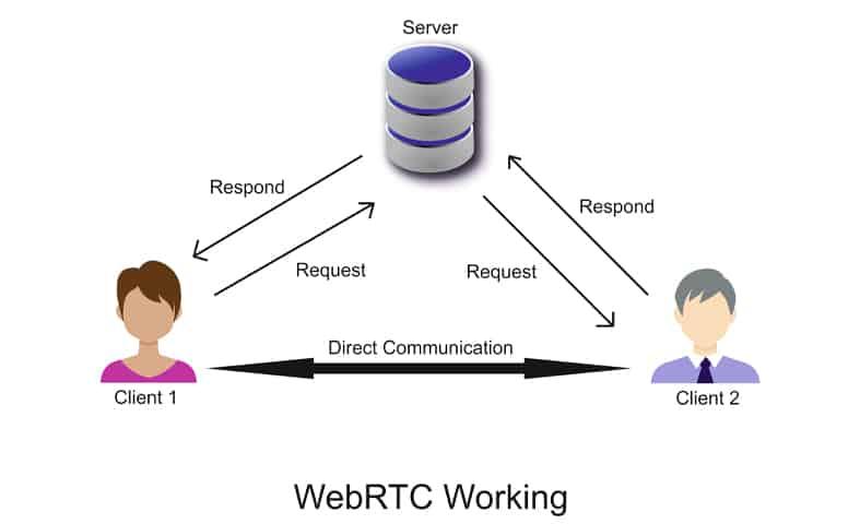 WebRTC Working