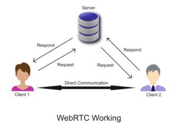 WebRTC working process