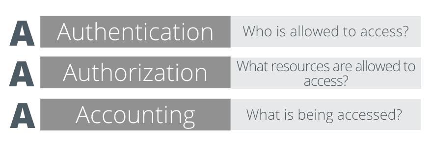 authentication and authorization image