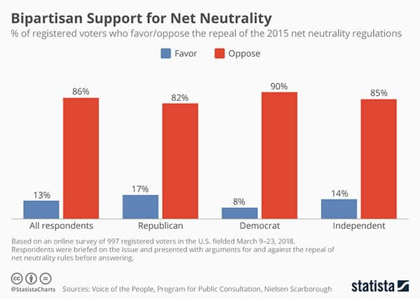 An image featuring bipartisan support for net neutrality statistics