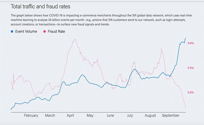 An image featuring the total traffic and fraud rates during the period from February to September about the impact of global cyber fraud in e-commerce related to covid-19