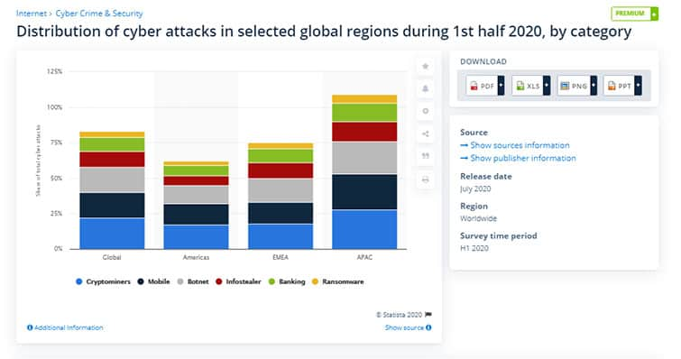 An image featuring cyber attacks distributed in selected global regions during 1st half of 2020 statistics