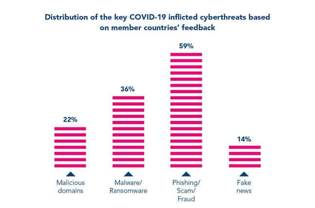 An image featuring statistics about distribution of the key covid-19 inflicted cyberthreats based on member countries' feedback