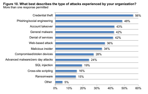 An image featuring cyberfraud attacks experienced mostly by organizations statistics