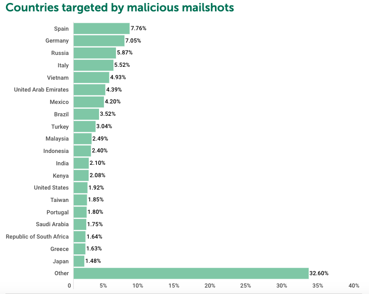 An image featuring top countries targeted by malicious mailshots during covid-19 times quarter 3