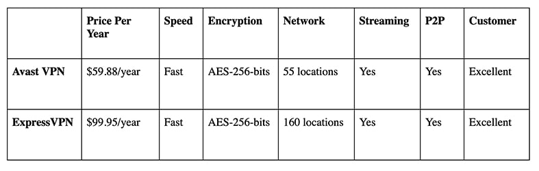 An image featuring a table where it highlights some distinctions and similarities of Avast SecureLine VPN vs ExpressVPN