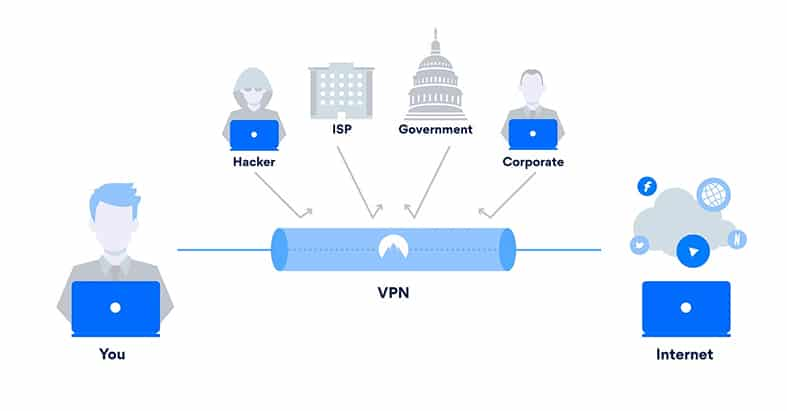 An image featuring how a VPN works