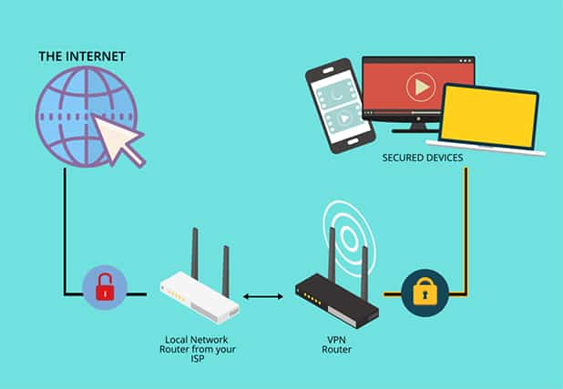 An image featuring how the internet works with local network router ISP to VPN router