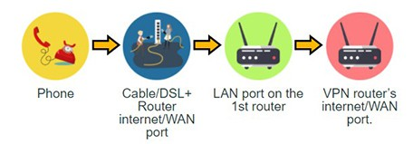An image featuring how to connect two routers setup one