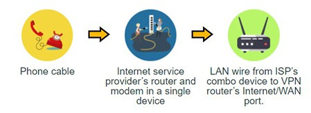 An image featuring how to connect two routers setup two