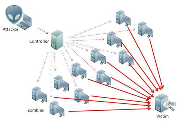 An image featuring a diagram of a distributed denial of service (ddos) attack