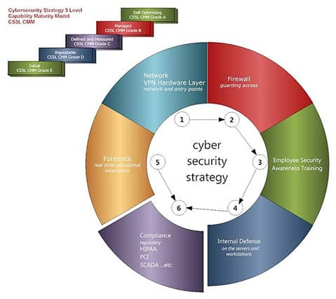 An image featuring the cyber security strategy cs5l capability maturity model cmm