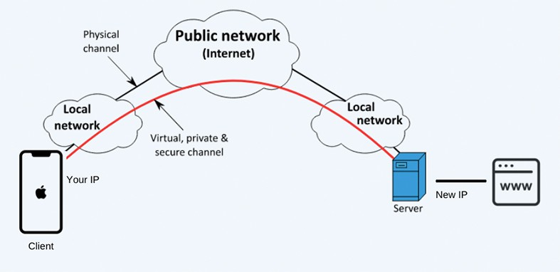 An image featuring a diagram of changing IP address
