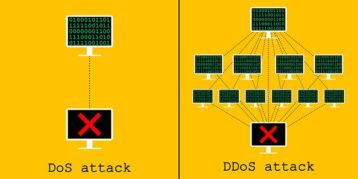 An image featuring DoS vs DDoS difference concept