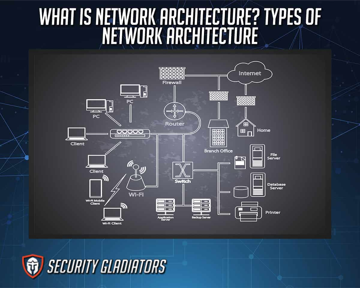 Network Architecture Definition